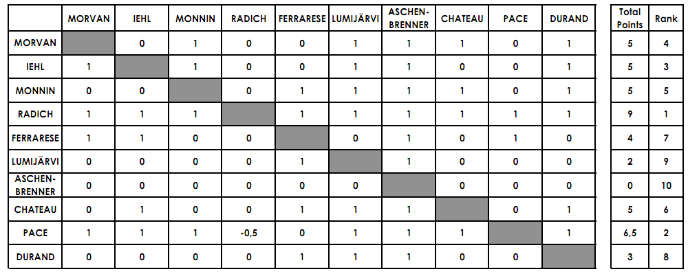 7 team schedule maker